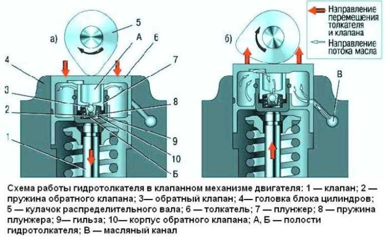 стук гидрокомпенсаторов появился сразу после замены маслосостава на Весте