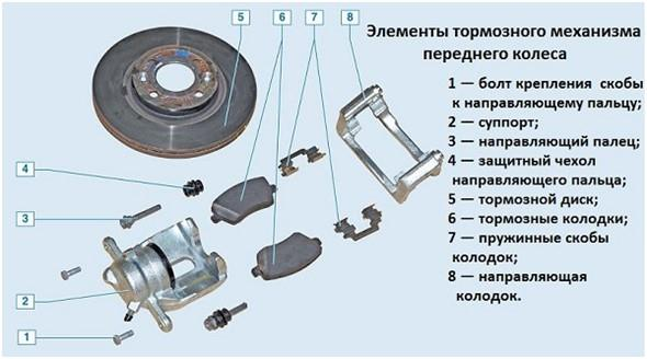 Элементы тормозного механизма на Лада Веста